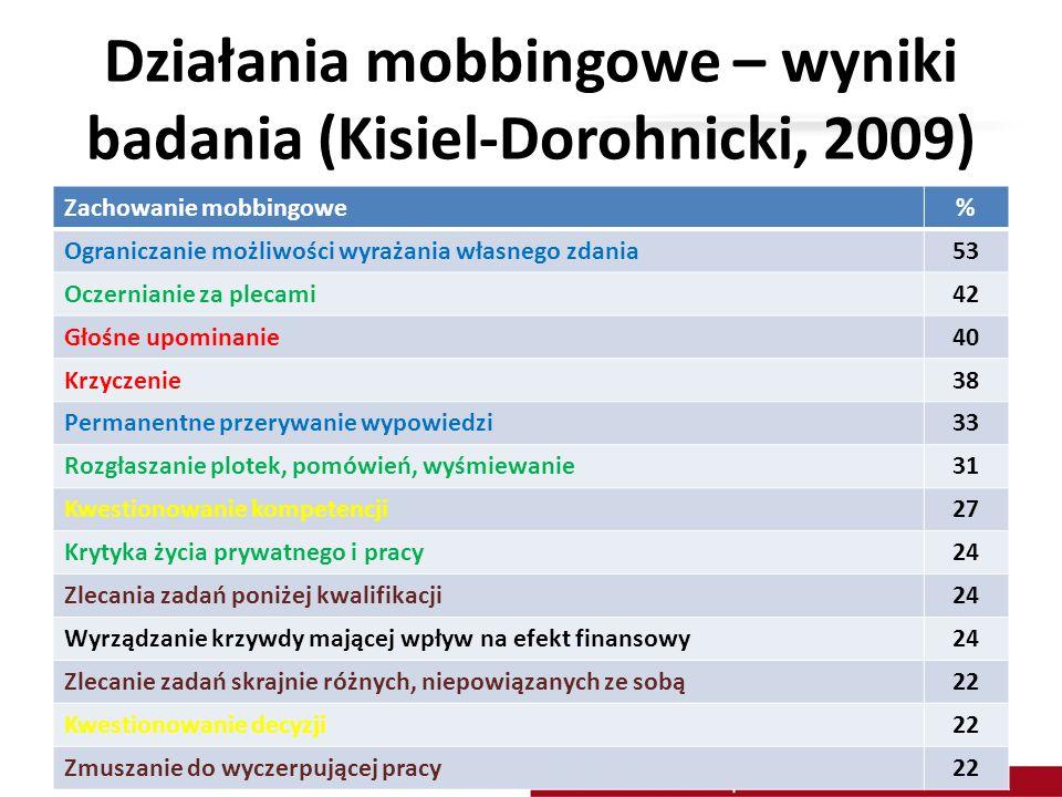 Działania mobbingowe – wyniki badania (Kisiel-Dorohnicki, 2009) Zachowanie mobbingowe% Ograniczanie możliwości wyrażania własnego zdania53 Oczernianie