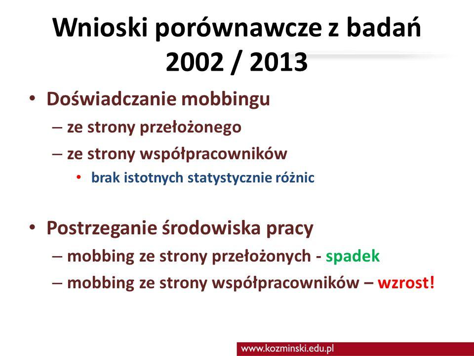 Wnioski porównawcze z badań 2002 / 2013 Doświadczanie mobbingu – ze strony przełożonego – ze strony współpracowników brak istotnych statystycznie różn