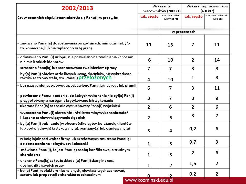 2002/2013 Czy w ostatnich pięciu latach zdarzyło się Panu(i) w pracy, że: Wskazania pracowników (N=371) Wskazania pracowników (N=387) tak, często tak,