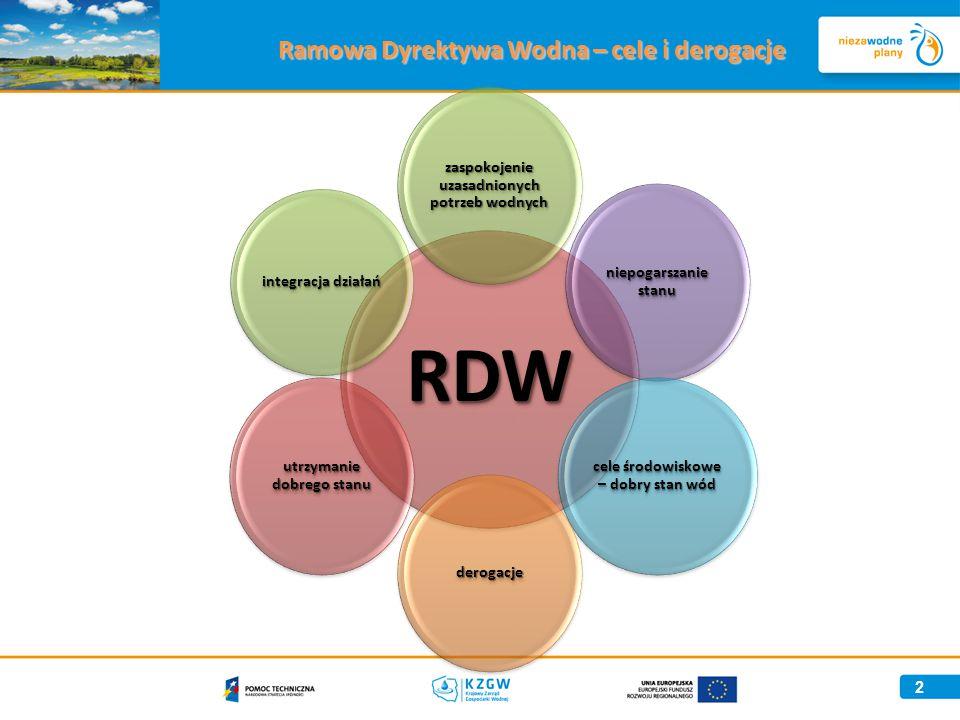 2 Ramowa Dyrektywa Wodna – cele i derogacje RDW zaspokojenie uzasadnionych potrzeb wodnych niepogarszanie stanu cele środowiskowe – dobry stan wód derogacje utrzymanie dobrego stanu integracja działań