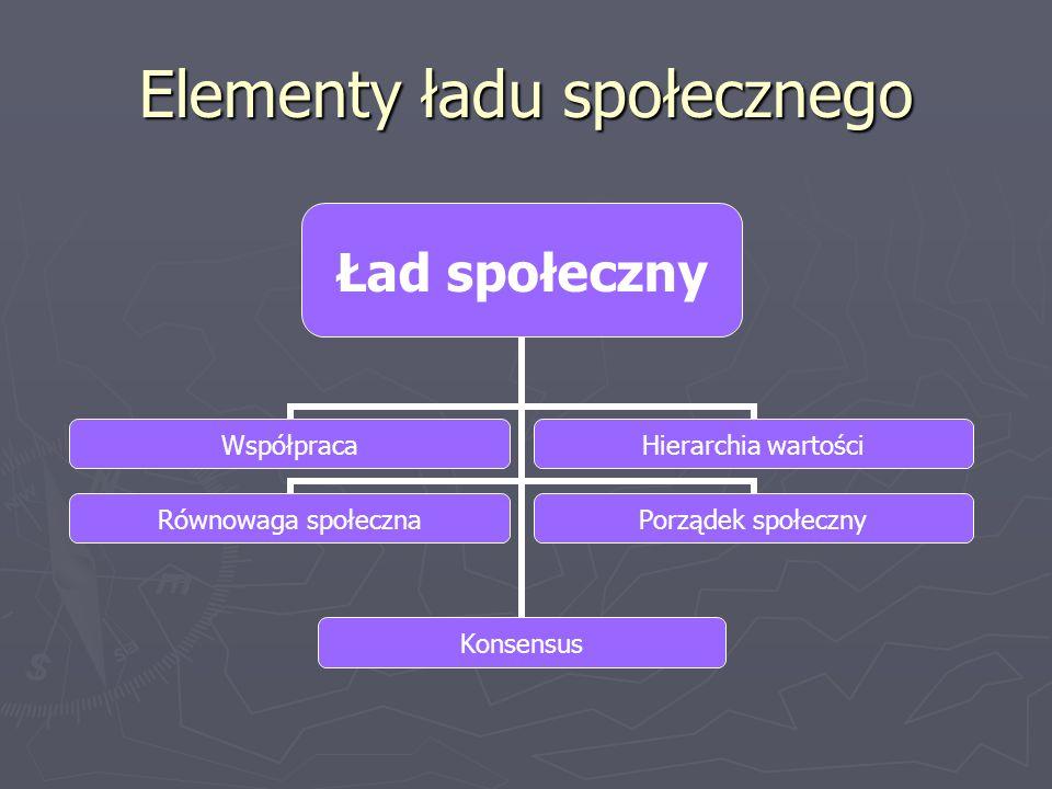 Elementy ładu społecznego Ład społeczny WspółpracaKonsensus Hierarchia wartości Równowaga społeczna Porządek społeczny