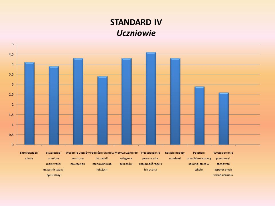 STANDARD IV Uczniowie
