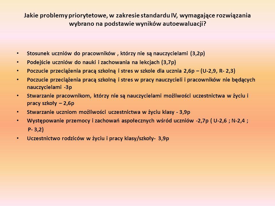 Jakie problemy priorytetowe, w zakresie standardu IV, wymagające rozwiązania wybrano na podstawie wyników autoewaluacji.