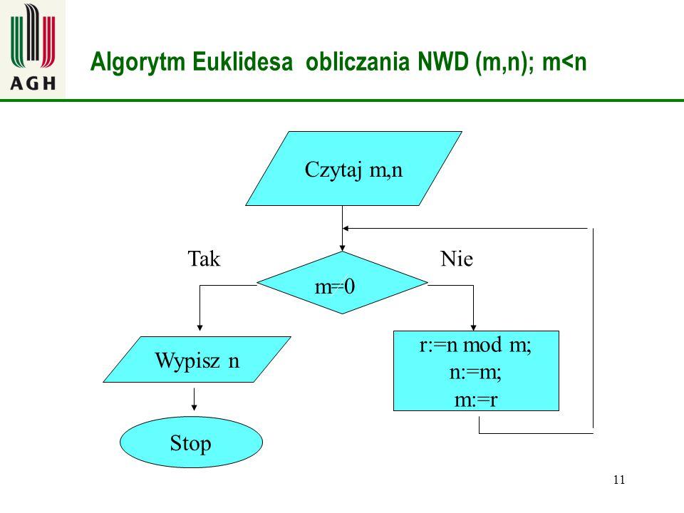 11 Algorytm Euklidesa obliczania NWD (m,n); m<n m=0 Stop Tak r:=n mod m; n:=m; m:=r Nie Czytaj m,n Wypisz n