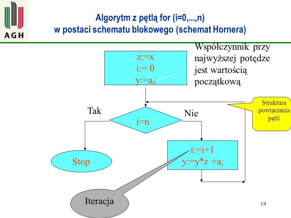 19 Algorytm z pętlą for (i=0,...,n) w postaci schematu blokowego (schemat Hornera) i=n z:=x i:= 0 y:=a 0 Stop Tak i:=i+1 y:=y*z +a i Nie Współczynnik