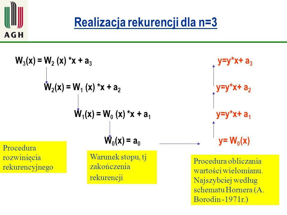 27 Realizacja rekurencji dla n=3 W 3 (x) = W 2 (x) *x + a 3 y=y*x+ a 3 W 2 (x) = W 1 (x) *x + a 2 y=y*x+ a 2 W 1 (x) = W 0 (x) *x + a 1 y=y*x+ a 1 W 0