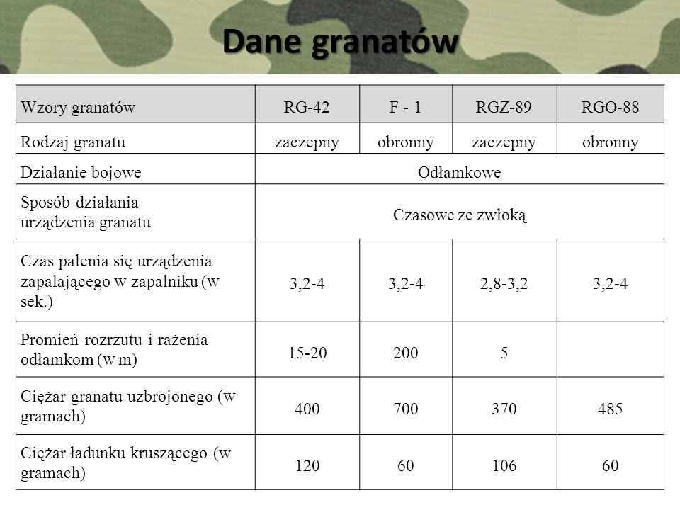 Dane granatów Wzory granatówRG-42F - 1RGZ-89RGO-88 Rodzaj granatuzaczepnyobronnyzaczepnyobronny Działanie bojoweOdłamkowe Sposób działania urządzenia granatu Czasowe ze zwłoką Czas palenia się urządzenia zapalającego W zapalniku ( W sek.) 3,2-4 2,8-3,23,2-4 Promień rozrzutu i rażenia odłamkom ( W m) 15-202005 Ciężar granatu uzbrojonego ( W gramach) 400700370485 Ciężar ładunku kruszącego (w gramach) 1206010660