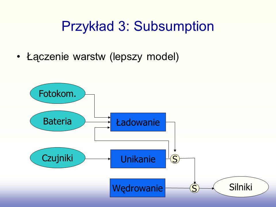 Przykład 3: Subsumption Łączenie warstw (lepszy model) Ładowanie Bateria Fotokom. Unikanie Czujniki S Wędrowanie Silniki S