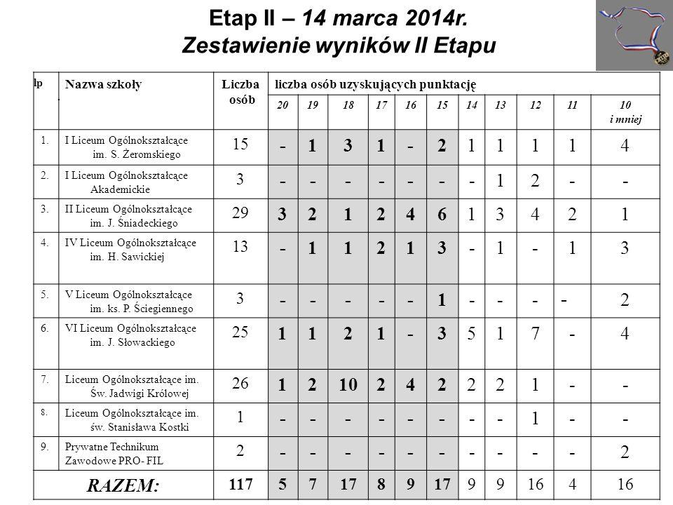 Do III etapu konkursu zakwalifikowali się uczniowie, którzy w eliminacjach uzyskali minimum 15 punktów (75%).