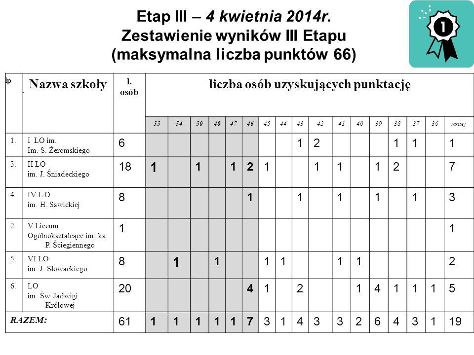 Etap III – 4 kwietnia 2014r. Zestawienie wyników III Etapu (maksymalna liczba punktów 66) lp. Nazwa szkoły l. osób liczba osób uzyskujących punktację