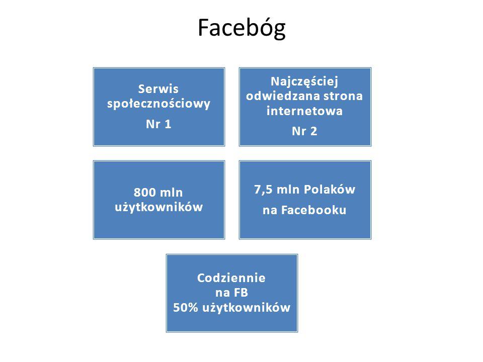 Facebóg Serwis społecznościowy Nr 1 Najczęściej odwiedzana strona internetowa Nr 2 800 mln użytkowników 7,5 mln Polaków na Facebooku Codziennie na FB