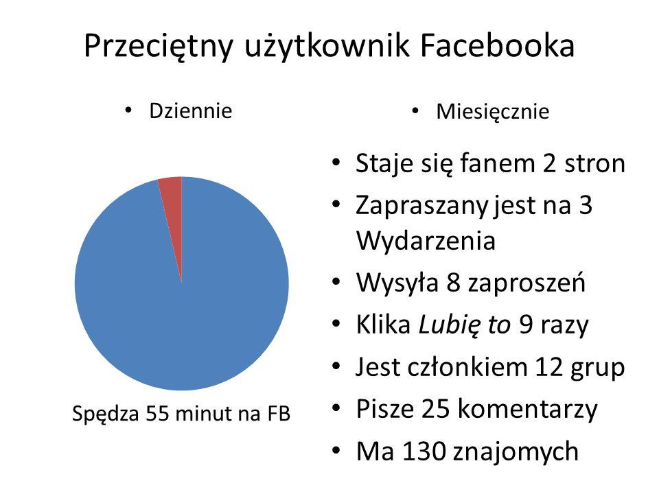 Przeciętny użytkownik Facebooka Dziennie Miesięcznie Staje się fanem 2 stron Zapraszany jest na 3 Wydarzenia Wysyła 8 zaproszeń Klika Lubię to 9 razy