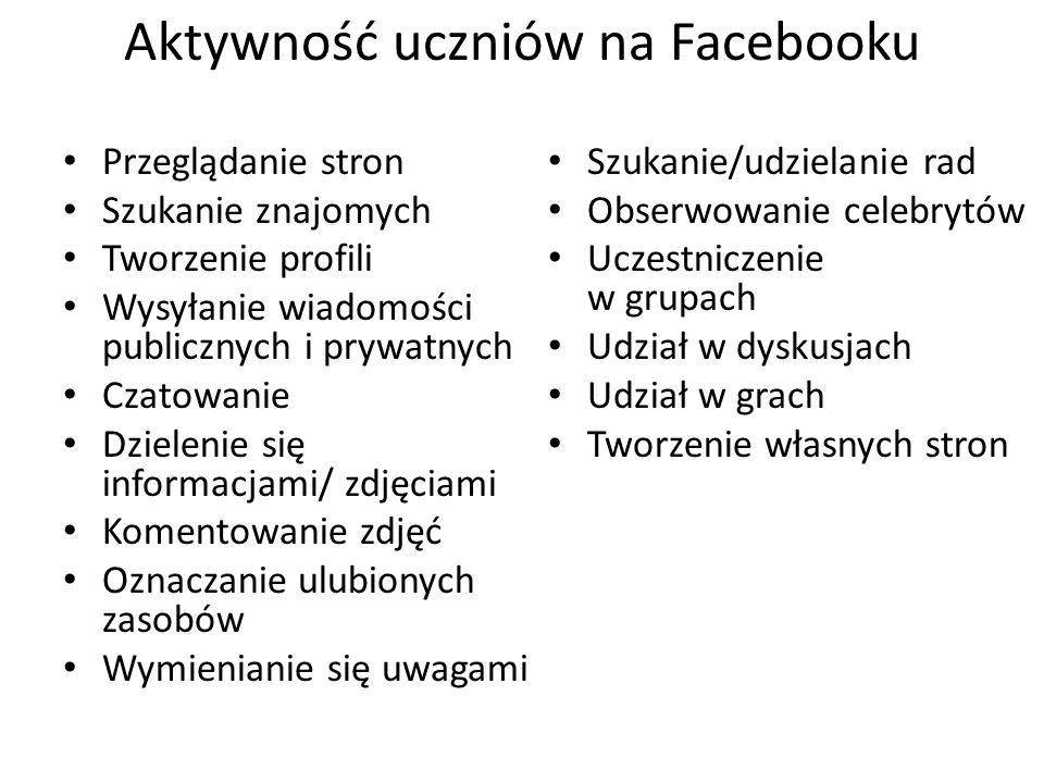 Aktywność uczniów na Facebooku Przeglądanie stron Szukanie znajomych Tworzenie profili Wysyłanie wiadomości publicznych i prywatnych Czatowanie Dziele
