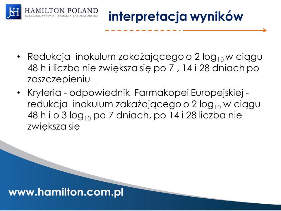 interpretacja wyników Redukcja inokulum zakażającego o 2 log 10 w ciągu 48 h i liczba nie zwiększa się po 7, 14 i 28 dniach po zaszczepieniu Kryteria