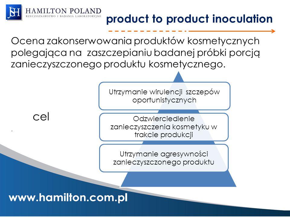 product to product inoculation Ocena zakonserwowania produktów kosmetycznych polegająca na zaszczepianiu badanej próbki porcją zanieczyszczonego produ