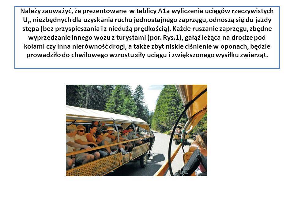 Należy zauważyć, że prezentowane w tablicy A1a wyliczenia uciągów rzeczywistych U r, niezbędnych dla uzyskania ruchu jednostajnego zaprzęgu, odnoszą się do jazdy stępa (bez przyspieszania i z niedużą prędkością).