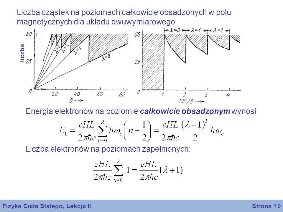 Fizyka Ciała Stałego, Lekcja 8 Strona 10 liczba Liczba cząstek na poziomach całkowicie obsadzonych w polu magnetycznych dla układu dwuwymiarowego Ener