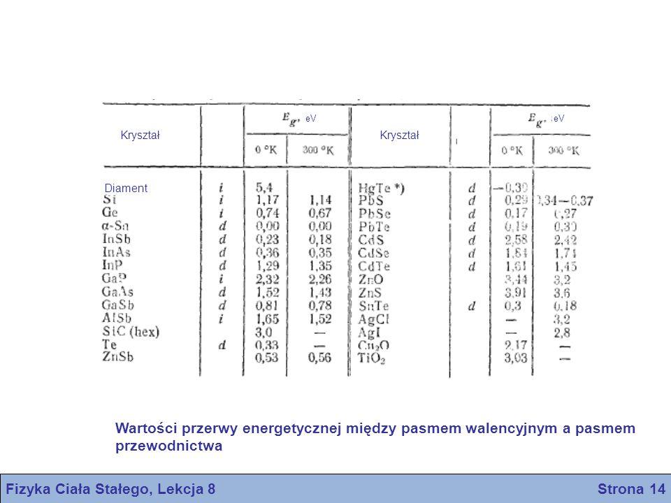 Kryształ eV Diament Fizyka Ciała Stałego, Lekcja 8 Strona 14 Wartości przerwy energetycznej między pasmem walencyjnym a pasmem przewodnictwa