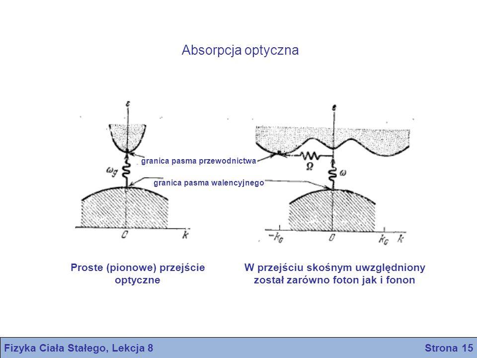 Fizyka Ciała Stałego, Lekcja 8 Strona 15 granica pasma przewodnictwa granica pasma walencyjnego Proste (pionowe) przejście optyczne W przejściu skośny