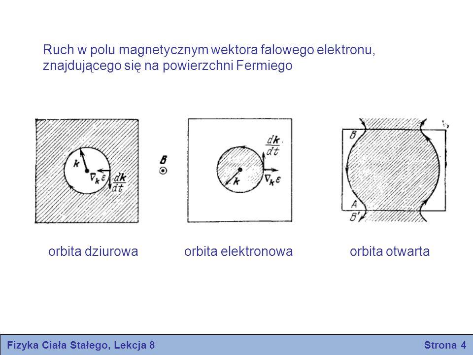 Fizyka Ciała Stałego, Lekcja 8 Strona 4 orbita dziurowa orbita elektronowa orbita otwarta Ruch w polu magnetycznym wektora falowego elektronu, znajduj