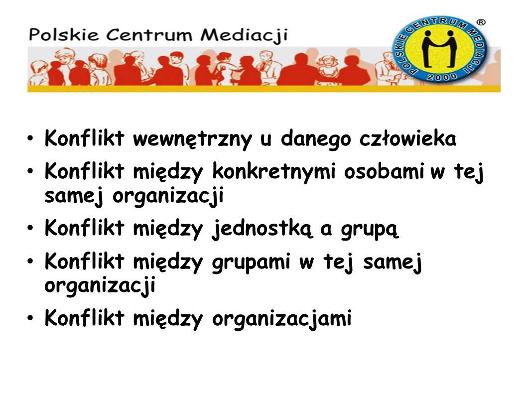 Konflikt wewnętrzny u danego człowieka Konflikt między konkretnymi osobami w tej samej organizacji Konflikt między jednostką a grupą Konflikt między g