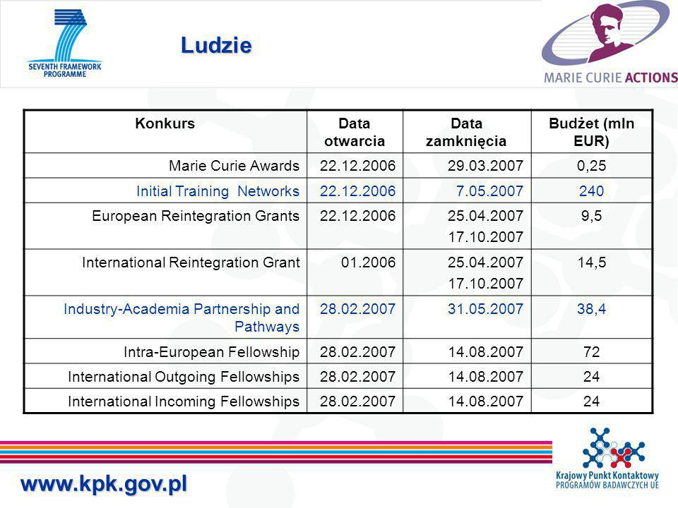 Ludzie www.kpk.gov.pl KonkursData otwarcia Data zamknięcia Budżet (mln EUR) Marie Curie Awards22.12.200629.03.20070,25 Initial Training Networks22.12.20067.05.2007240 European Reintegration Grants22.12.200625.04.2007 17.10.2007 9,5 International Reintegration Grant01.200625.04.2007 17.10.2007 14,5 Industry-Academia Partnership and Pathways 28.02.200731.05.200738,4 Intra-European Fellowship28.02.200714.08.200772 International Outgoing Fellowships28.02.200714.08.200724 International Incoming Fellowships28.02.200714.08.200724