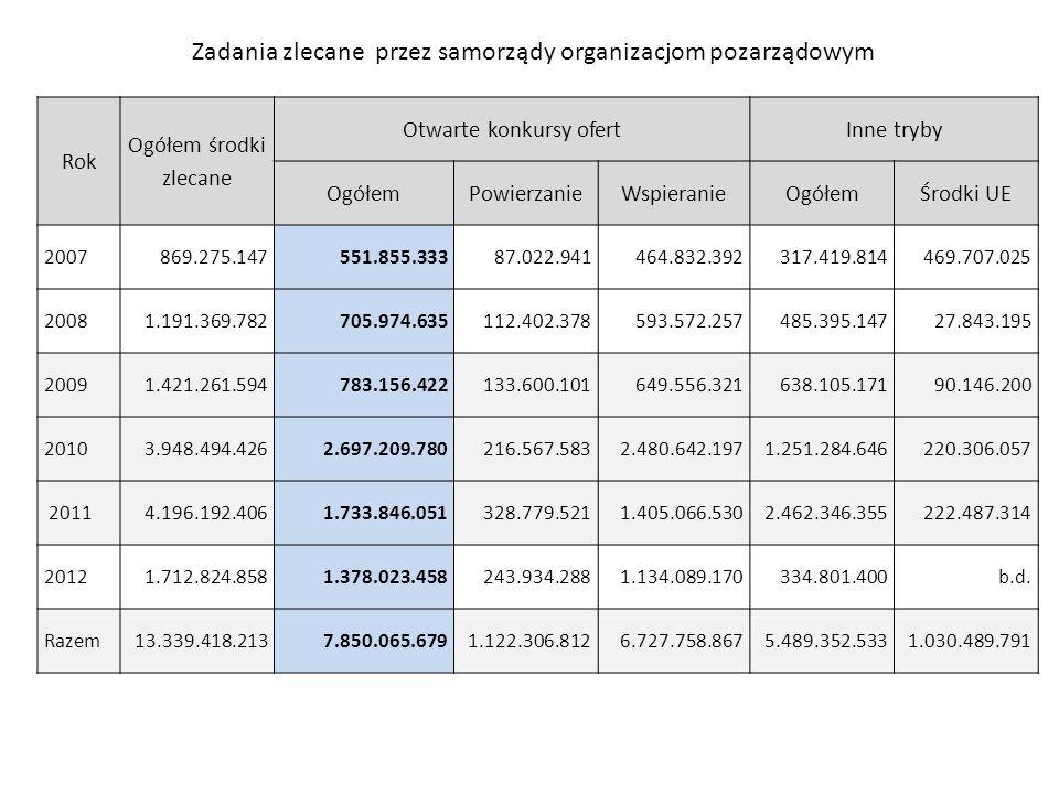 Rok Ogółem środki zlecane Otwarte konkursy ofertInne tryby OgółemPowierzanieWspieranieOgółemŚrodki UE 2007869.275.147551.855.33387.022.941464.832.3923