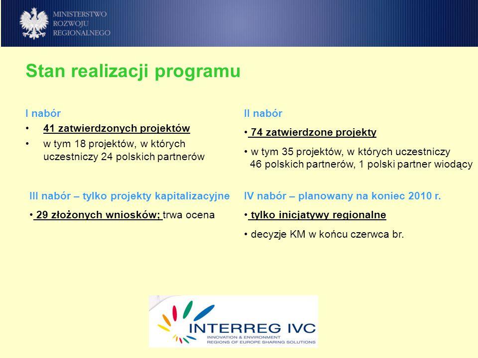 Stan realizacji programu I nabór 41 zatwierdzonych projektów w tym 18 projektów, w których uczestniczy 24 polskich partnerów II nabór 74 zatwierdzone projekty w tym 35 projektów, w których uczestniczy 46 polskich partnerów, 1 polski partner wiodący III nabór – tylko projekty kapitalizacyjne 29 złożonych wniosków; trwa ocena IV nabór – planowany na koniec 2010 r.