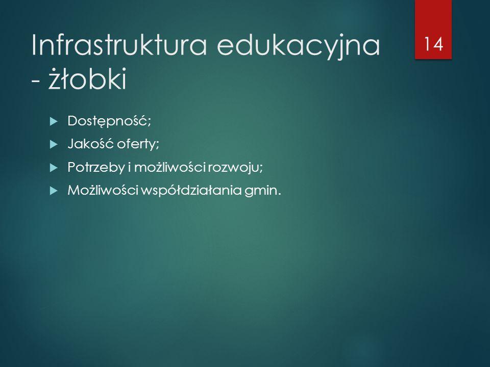 Infrastruktura edukacyjna - żłobki  Dostępność;  Jakość oferty;  Potrzeby i możliwości rozwoju;  Możliwości współdziałania gmin. 14
