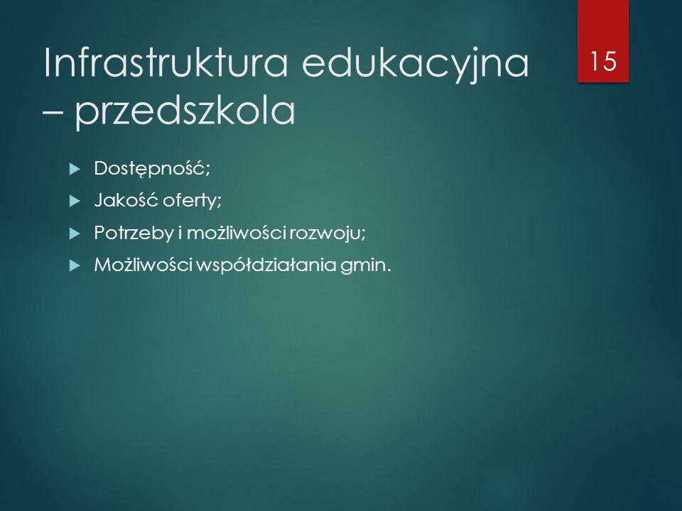 Infrastruktura edukacyjna – przedszkola  Dostępność;  Jakość oferty;  Potrzeby i możliwości rozwoju;  Możliwości współdziałania gmin.