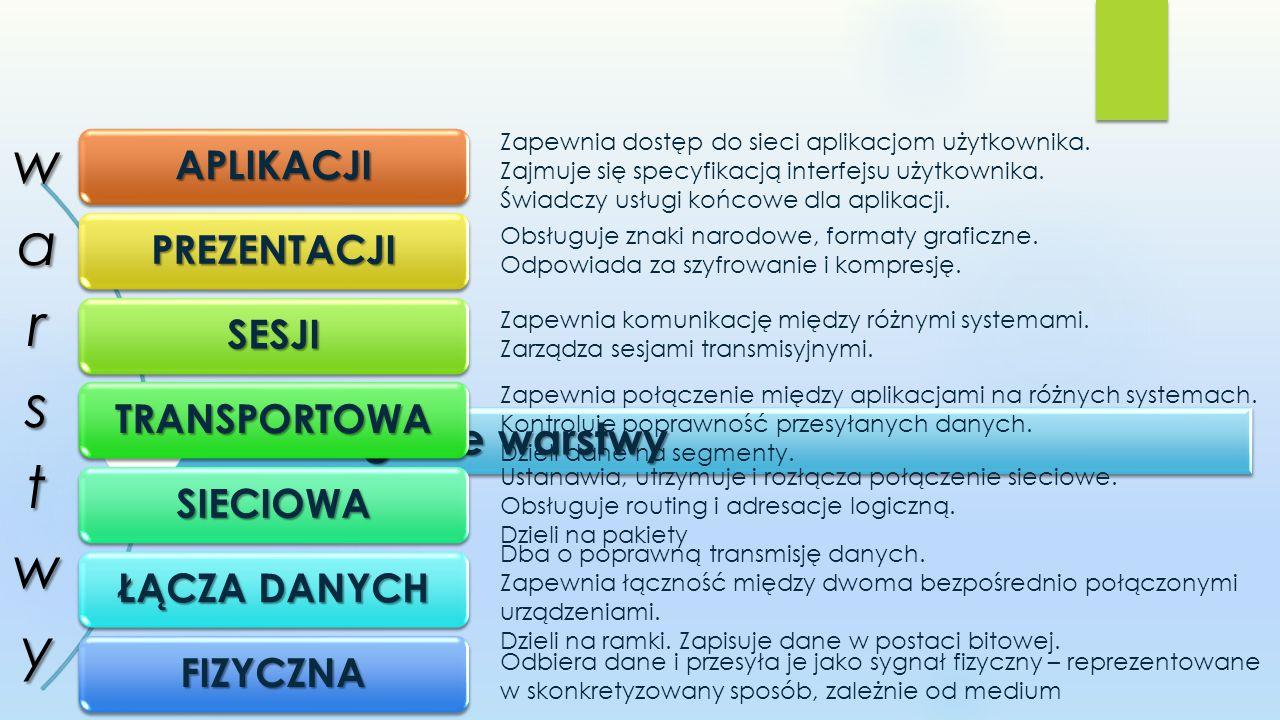 Poszczególne warstwy APLIKACJI PREZENTACJI SESJI TRANSPORTOWA SIECIOWA ŁĄCZA DANYCH FIZYCZNA Zapewnia dostęp do sieci aplikacjom użytkownika.