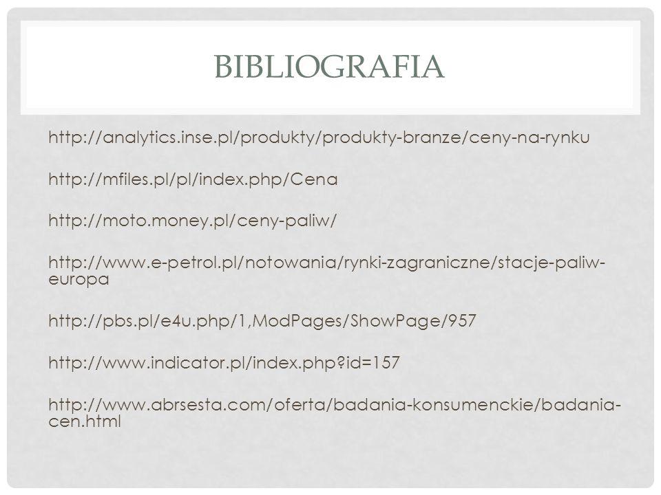 BIBLIOGRAFIA http://analytics.inse.pl/produkty/produkty-branze/ceny-na-rynku http://mfiles.pl/pl/index.php/Cena http://moto.money.pl/ceny-paliw/ http: