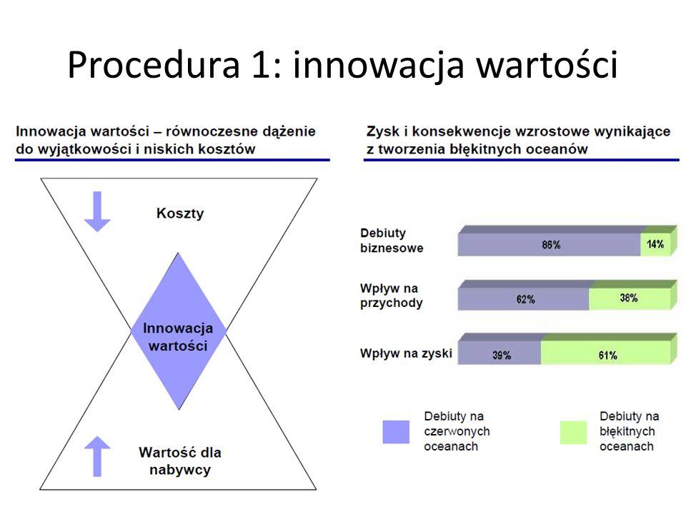 Procedura 1: innowacja wartości