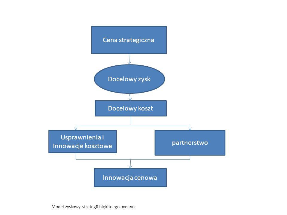 Cena strategiczna Docelowy zysk Docelowy koszt Usprawnienia i Innowacje kosztowe partnerstwo Innowacja cenowa Model zyskowy strategii błękitnego oceanu