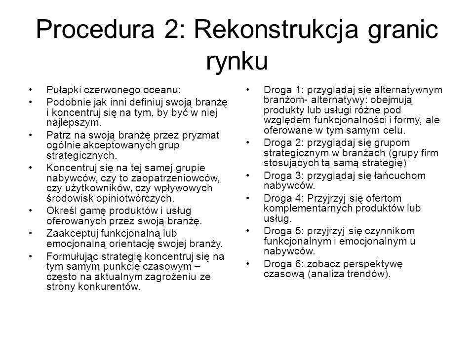 Procedura 2: Rekonstrukcja granic rynku Pułapki czerwonego oceanu: Podobnie jak inni definiuj swoją branżę i koncentruj się na tym, by być w niej najlepszym.
