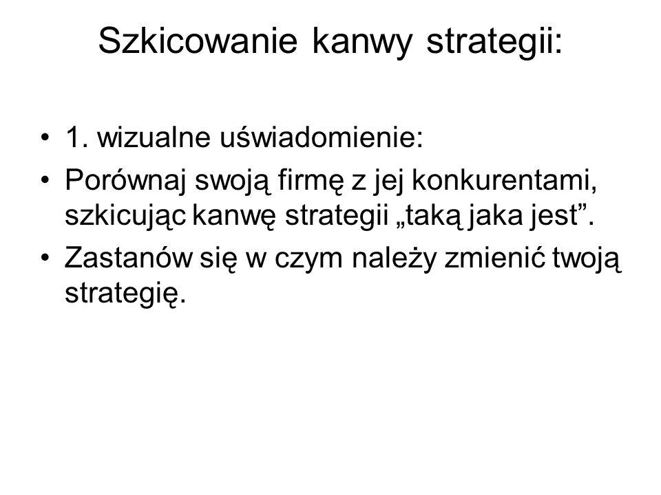 Szkicowanie kanwy strategii: 1.