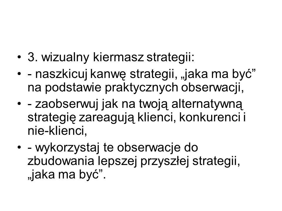 """3. wizualny kiermasz strategii: - naszkicuj kanwę strategii, """"jaka ma być"""" na podstawie praktycznych obserwacji, - zaobserwuj jak na twoją alternatywn"""