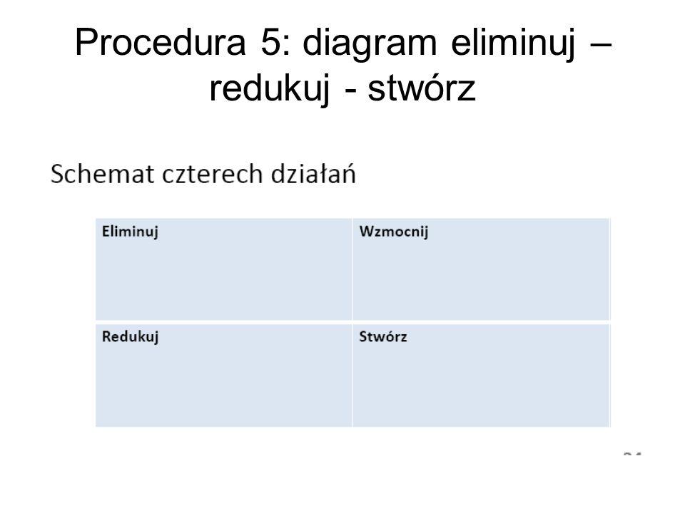 Procedura 5: diagram eliminuj – redukuj - stwórz