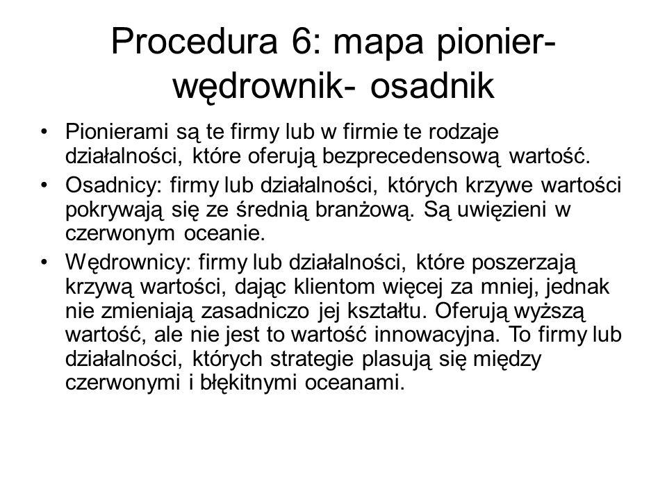 Procedura 6: mapa pionier- wędrownik- osadnik Pionierami są te firmy lub w firmie te rodzaje działalności, które oferują bezprecedensową wartość.