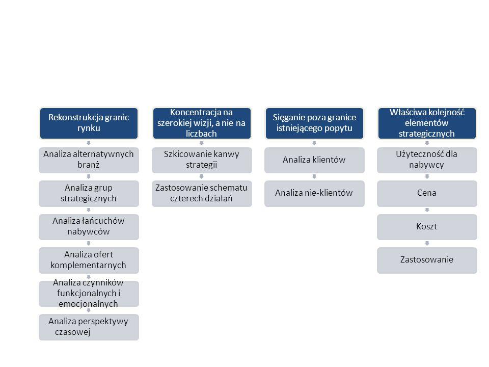 Rekonstrukcja granic rynku Analiza alternatywnych branż Analiza grup strategicznych Analiza łańcuchów nabywców Analiza ofert komplementarnych Analiza czynników funkcjonalnych i emocjonalnych Analiza perspektywy czasowej Koncentracja na szerokiej wizji, a nie na liczbach Szkicowanie kanwy strategii Zastosowanie schematu czterech działań Sięganie poza granice istniejącego popytu Analiza klientówAnaliza nie-klientów Właściwa kolejność elementów strategicznych Użyteczność dla nabywcy CenaKosztZastosowanie