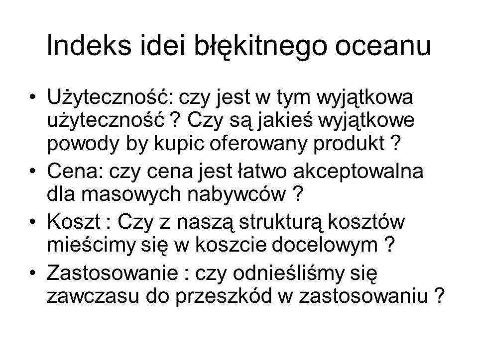 Indeks idei błękitnego oceanu Użyteczność: czy jest w tym wyjątkowa użyteczność .