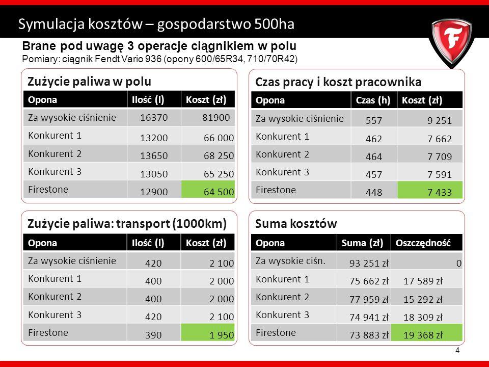 Zużycie paliwa w polu Symulacja kosztów – gospodarstwo 500ha 4 Brane pod uwagę 3 operacje ciągnikiem w polu Pomiary: ciągnik Fendt Vario 936 (opony 600/65R34, 710/70R42) Czas pracy i koszt pracownika Zużycie paliwa: transport (1000km)Suma kosztów OponaIlość (l)Koszt (zł) Za wysokie ciśnienie1637081900 Konkurent 1 13200 66 000 Konkurent 2 13650 68 250 Konkurent 3 13050 65 250 Firestone 12900 64 500 OponaCzas (h)Koszt (zł) Za wysokie ciśnienie 557 9 251 Konkurent 1 462 7 662 Konkurent 2 464 7 709 Konkurent 3 457 7 591 Firestone 448 7 433 OponaIlość (l)Koszt (zł) Za wysokie ciśnienie 4202 100 Konkurent 1 4002 000 Konkurent 2 4002 000 Konkurent 3 4202 100 Firestone 3901 950 OponaSuma (zł)Oszczędność Za wysokie ciśn.