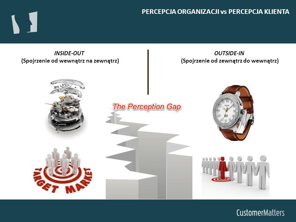 INSIDE-OUT (Spojrzenie od wewnątrz na zewnątrz) OUTSIDE-IN (Spojrzenie od zewnątrz do wewnątrz) PERCEPCJA ORGANIZACJI vs PERCEPCJA KLIENTA