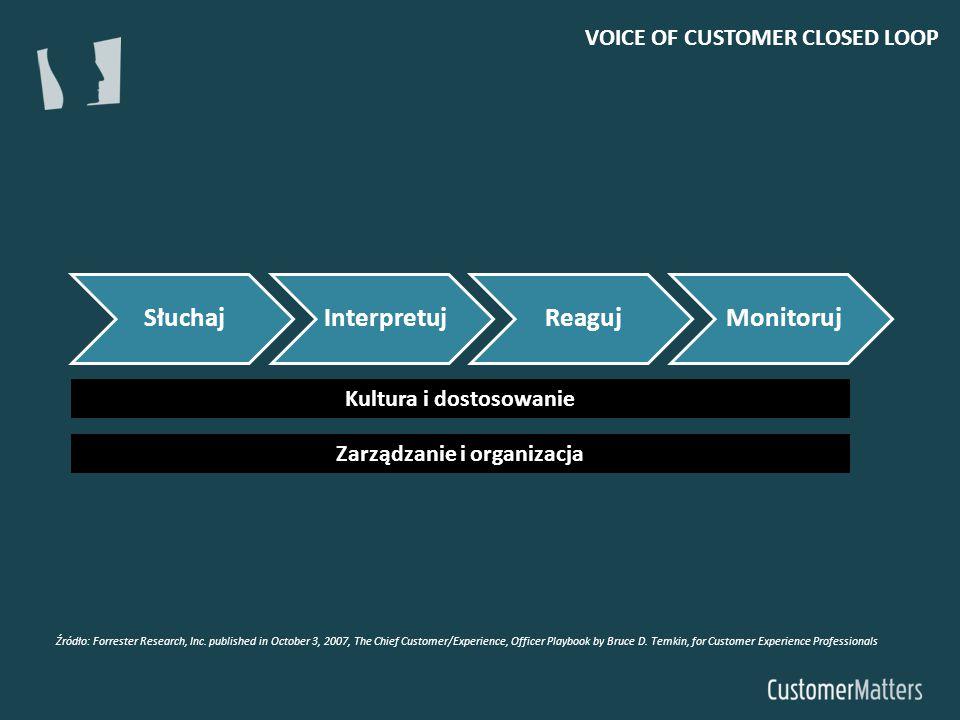 SłuchajInterpretujReagujMonitoruj Kultura i dostosowanie Zarządzanie i organizacja Źródło: Forrester Research, Inc. published in October 3, 2007, The