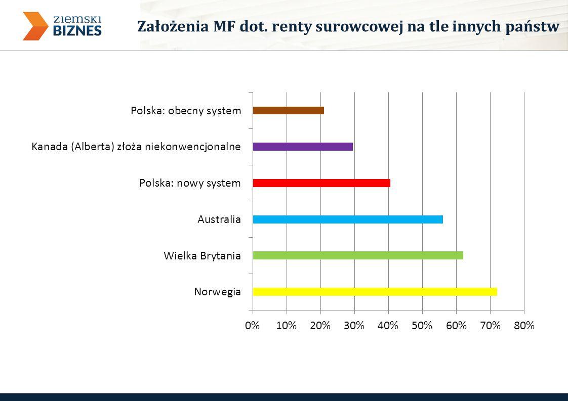 Założenia MF dot. renty surowcowej na tle innych państw