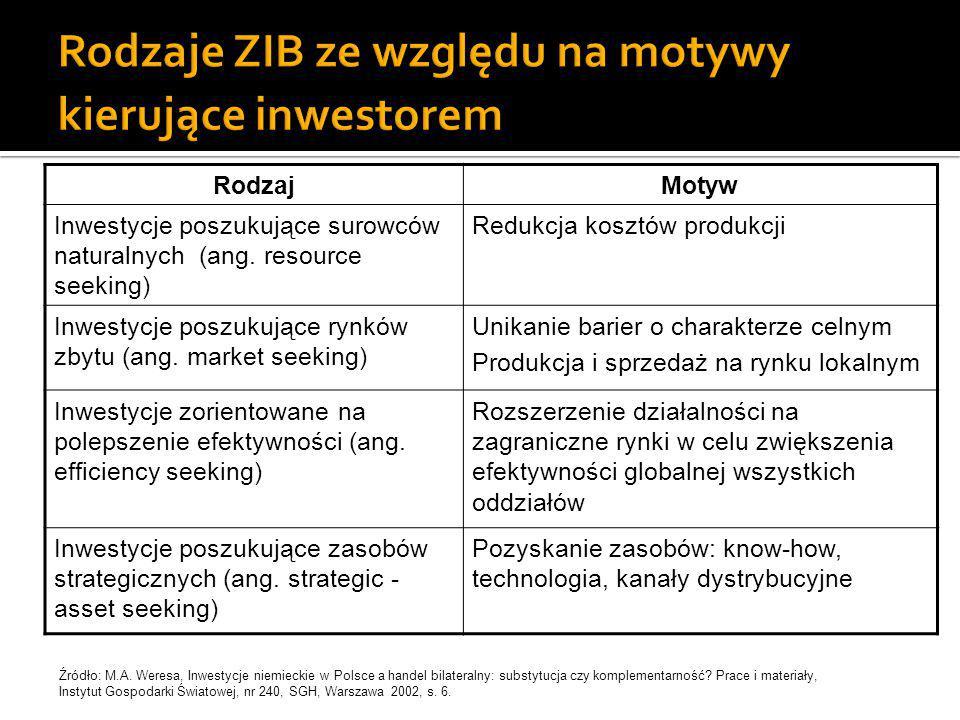 RodzajMotyw Inwestycje poszukujące surowców naturalnych (ang. resource seeking) Redukcja kosztów produkcji Inwestycje poszukujące rynków zbytu (ang. m