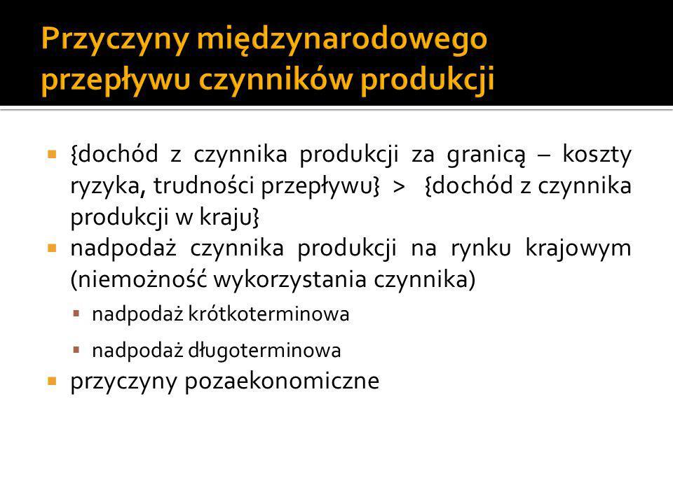  {dochód z czynnika produkcji za granicą – koszty ryzyka, trudności przepływu} > {dochód z czynnika produkcji w kraju}  nadpodaż czynnika produkcji