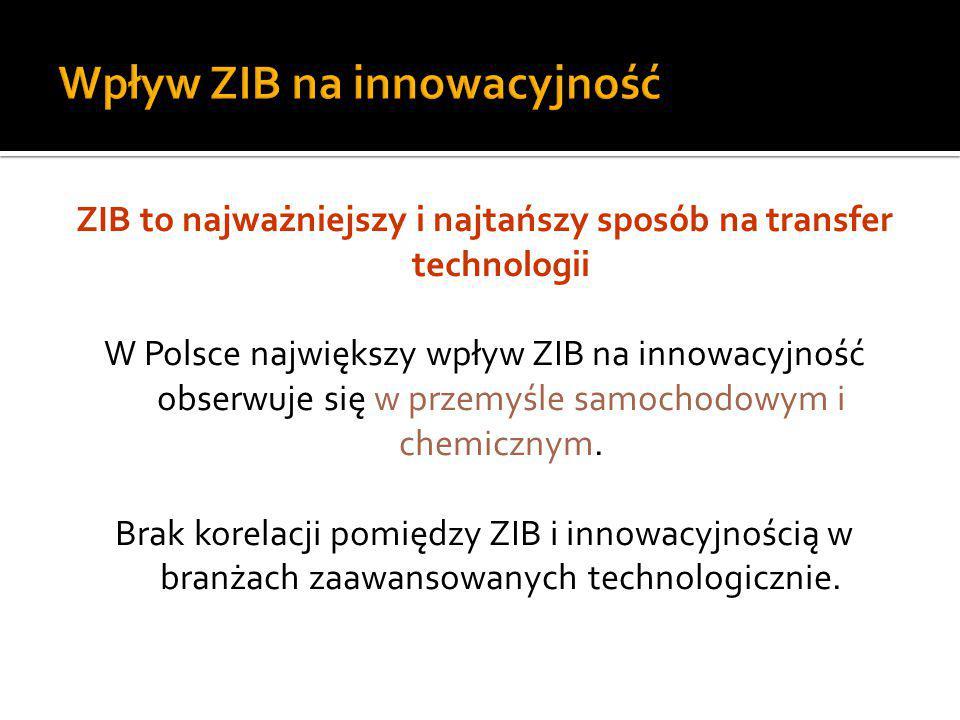 ZIB to najważniejszy i najtańszy sposób na transfer technologii W Polsce największy wpływ ZIB na innowacyjność obserwuje się w przemyśle samochodowym