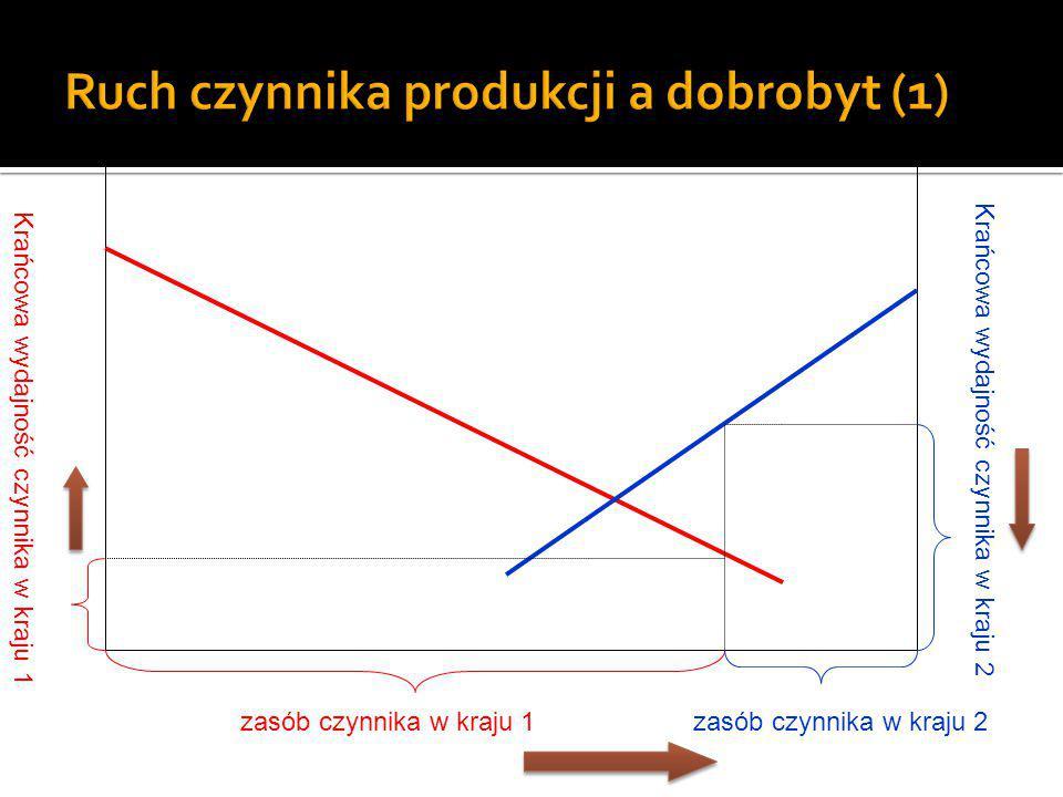 zasób czynnika w kraju 1zasób czynnika w kraju 2 Krańcowa wydajność czynnika w kraju 1 Krańcowa wydajność czynnika w kraju 2