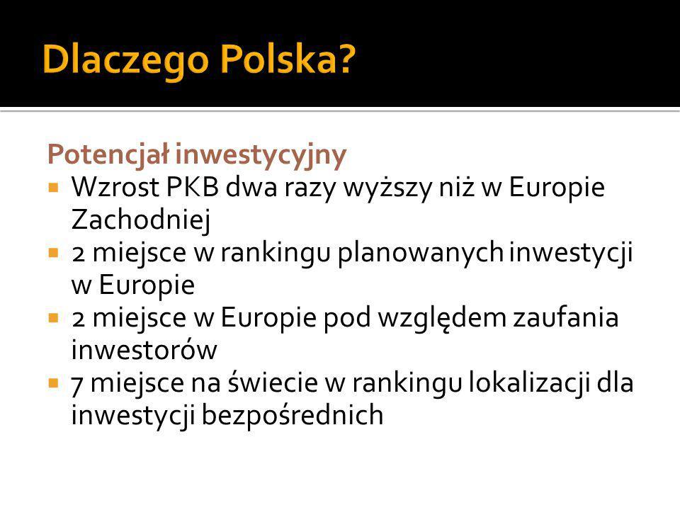 Potencjał inwestycyjny  Wzrost PKB dwa razy wyższy niż w Europie Zachodniej  2 miejsce w rankingu planowanych inwestycji w Europie  2 miejsce w Eur